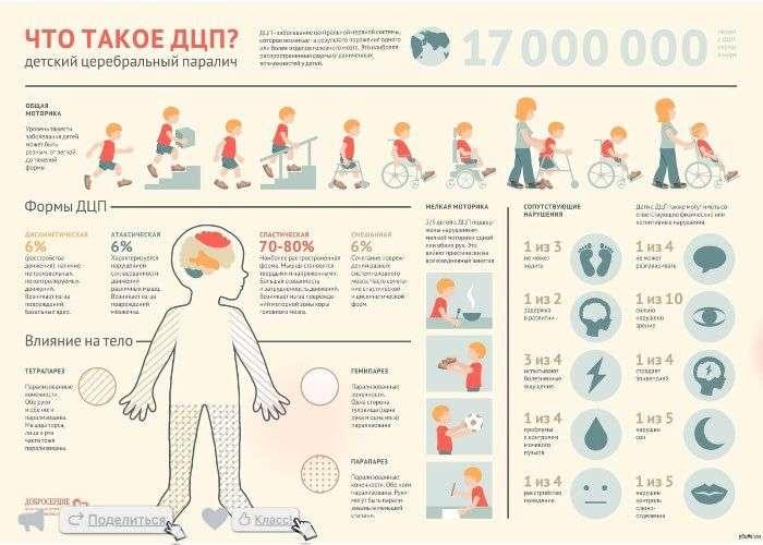 детский церебральный паралич (дцп): причины, классификация, симптомы, диагностика, лечение