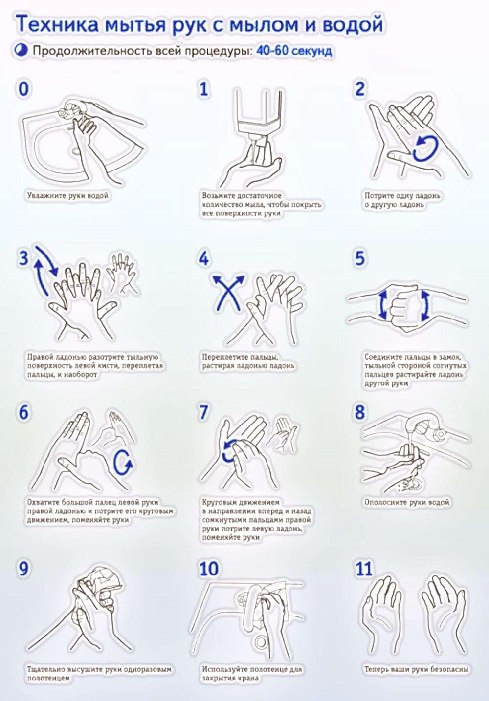 Картинка гигиенической обработки руками